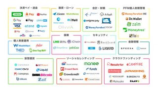FinTech(フィンテック)企業カオスマップ2019