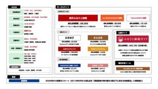 ふるさと納税業界サービスマップ2019 カオスマップ