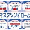 ロッテ、マスク着用の習慣化による体の不調・変化に関する調査を実施。約半数がマスク