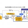 パーソルプロセス&テクノロジー、FAQシステム「Helpfeel」を活用した「デジタルコンタクトサービス」を提供開始